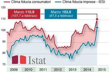 Vola la fiducia di imprese e consumatori, livello più alto dal 2008
