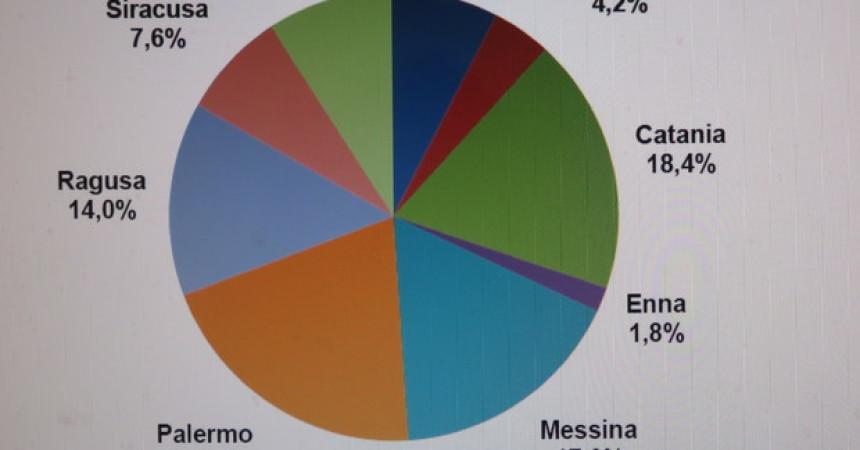 In Sicilia risiedono 162 mila stranieri
