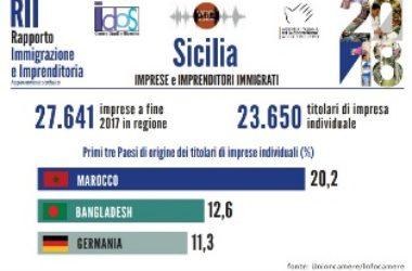 Le imprese degli immigrati nelle Regioni: gli approfondimenti di Idos, i dati della Sicilia