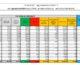 Coronavirus, 20.396 casi e 502 decessi in 24 ore
