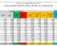 Coronavirus, 24.935 nuovi casi e 423 decessi in 24 ore