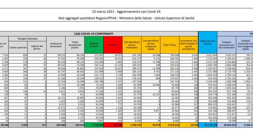 Coronavirus, 18.756 nuovi casi e 551 decessi in 24 ore