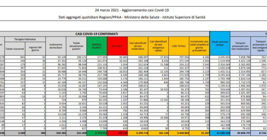 Coronavirus, 21.267 nuovi casi e 460 decessi in 24 ore