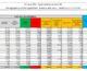 Coronavirus, 23.839 nuovi casi e 380 decessi nelle ultime 24 ore