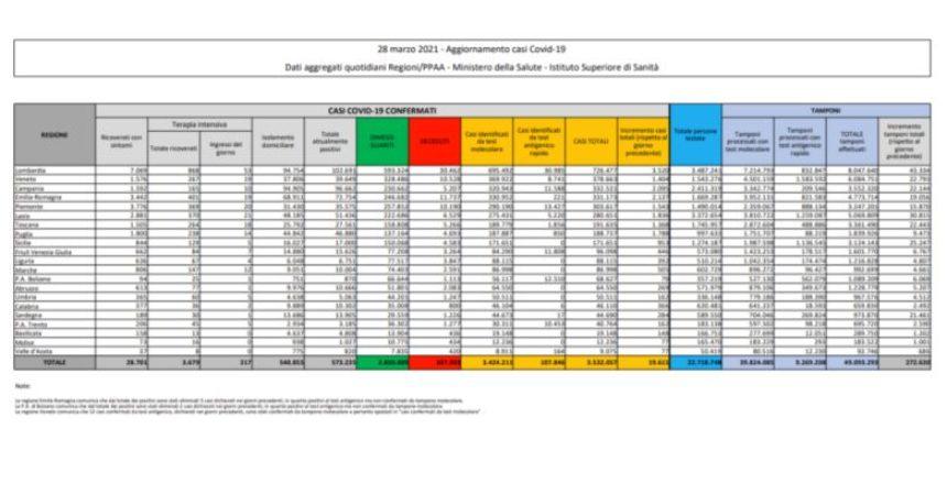 Coronavirus, 19.611 nuovi casi e 297 decessi nelle ultime 24 ore