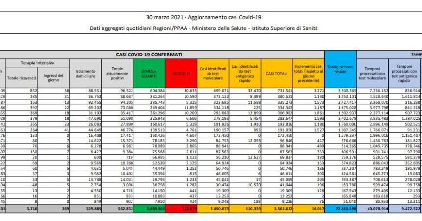 Covid, 16.017 nuovi casi e 529 decessi, ma mancano i dati della Sicilia