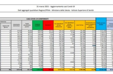 Coronavirus, 23.904 nuovi casi e 467 decessi