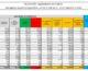 Coronavirus, 21.932 nuovi casi e 481 decessi in 24 ore