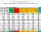 Coronavirus, 7.767 nuovi casi e 421 decessi in 24 ore