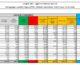 Coronavirus, 15.943 nuovi casi e 429 decessi in 24 ore