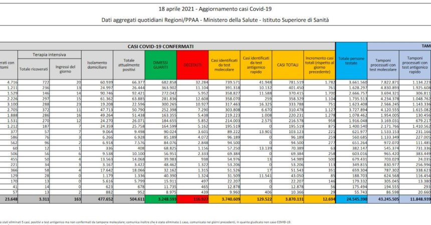 Coronavirus, 12694 nuovi casi e 251 decessi nelle ultime 24 ore