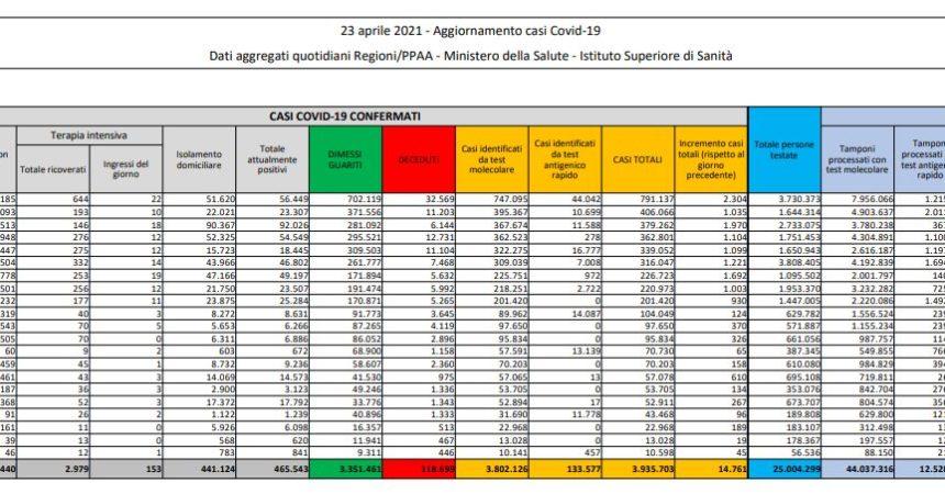 Coronavirus, 14.761 nuovi casi e 342 decessi in 24 ore