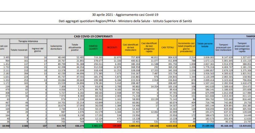 Coronavirus, 13.446 nuovi casi e 263 decessi in 24 ore