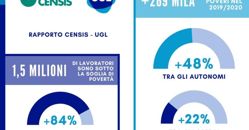 Rapporto UGL-Censis, in Italia 1,5 milioni di lavoratori poveri