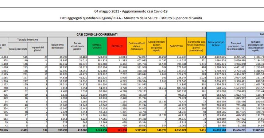 Coronavirus, 9.116 nuovi casi e 305 decessi in 24 ore