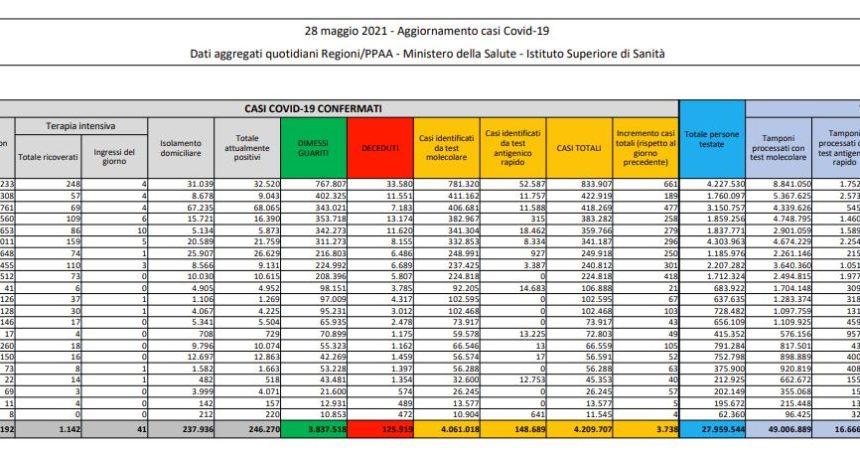 Covid, 3.738 nuovi casi e 126 decessi in 24 ore