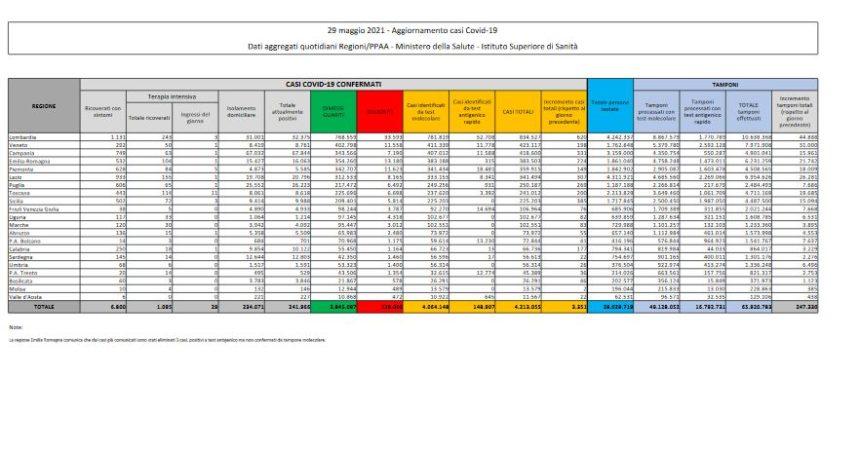 Covid, 3.351 nuovi casi e 83 decessi nelle ultime 24 ore