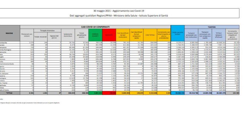 Covid, 2.949 nuovi casi e 44 decessi nelle ultime 24 ore