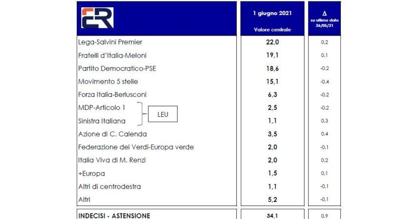 SONDAGGIO EUROMEDIA PER ITALPRESS Lega primo partito. Poi Fratelli d'Italia e il Pd. M5S in calo