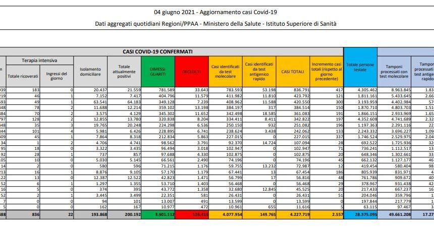 Covid, 2.557 nuovi casi e 73 decessi in 24 ore