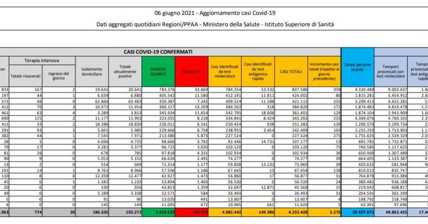 Covid, 2.275 nuovi casi e 51 decessi in 24 ore