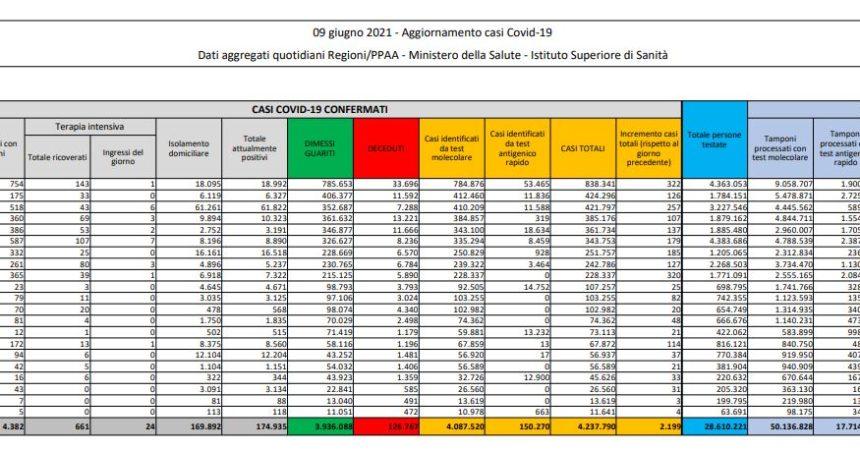 Covid, 2.199 nuovi casi e 77 decessi in 24 ore