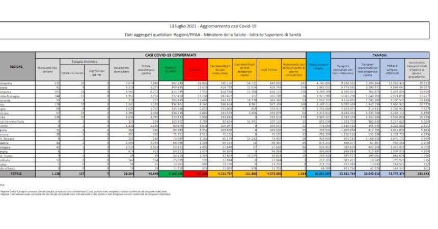 Covid, 1.534 nuovi casi in Italia e 20 decessi