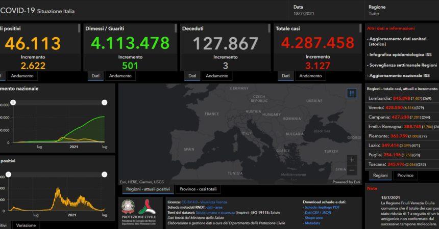 Covid, in Italia 3127 nuovi casi e 3 decessi