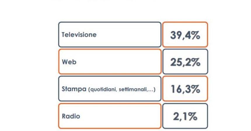 Per 4 italiani su 10 l'informazione di qualità è in televisione