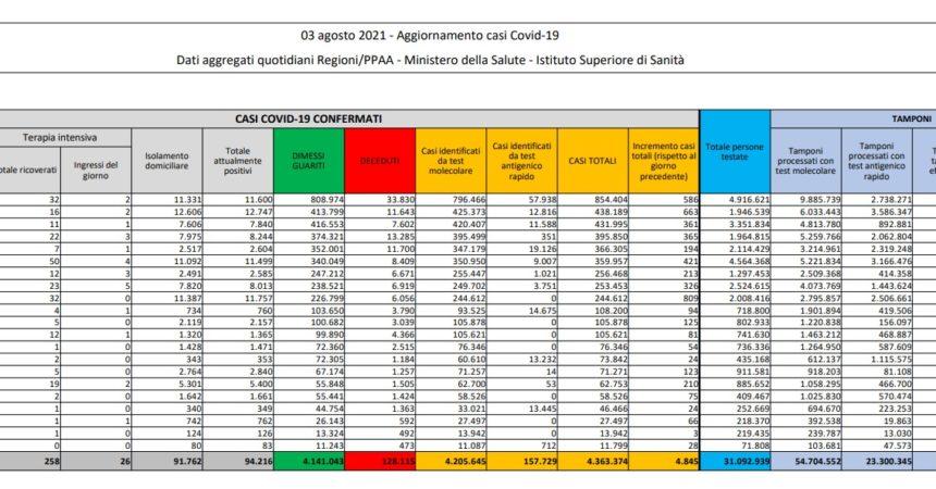In Italia 4.845 nuovi contagi e 27 decessi, tasso positività 2.3%