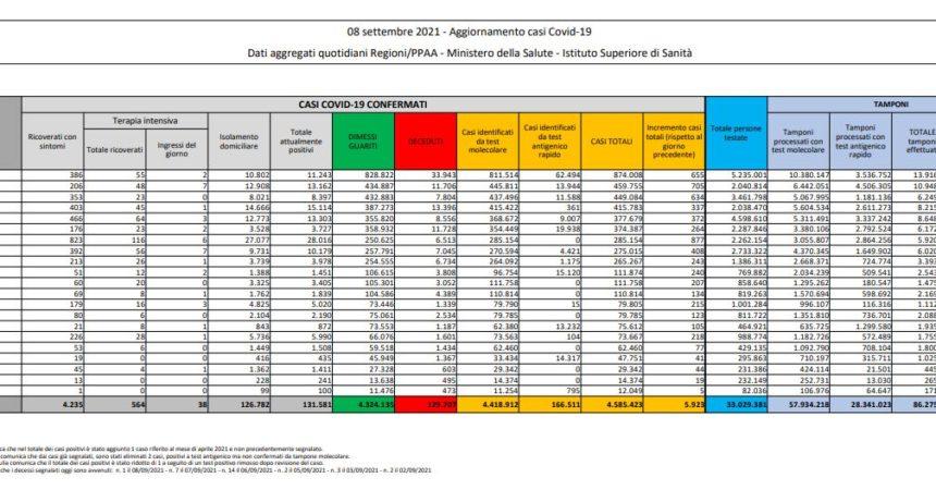 Covid, 5.923 nuovi casi e 69 decessi in 24 ore