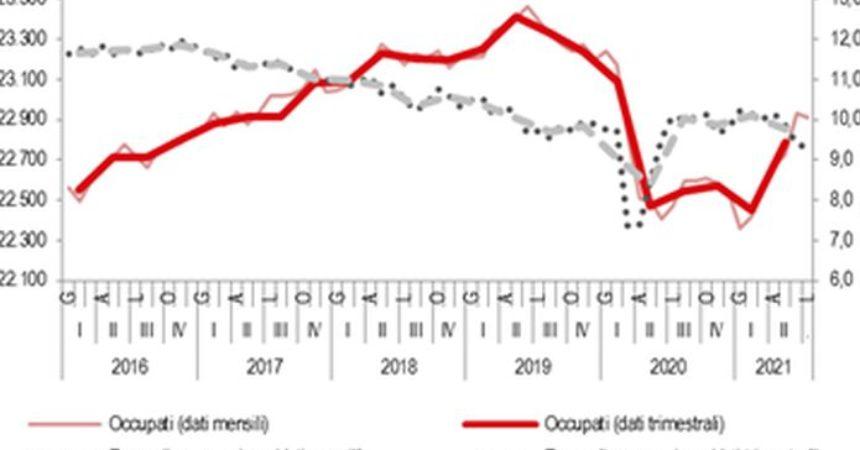 Lavoro, tasso disoccupazione nel II trimestre -0,3% a 9,8%