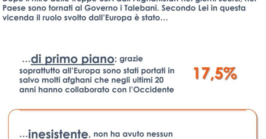 Afghanistan, per 44% italiani decisione USA presa senza consultare UE