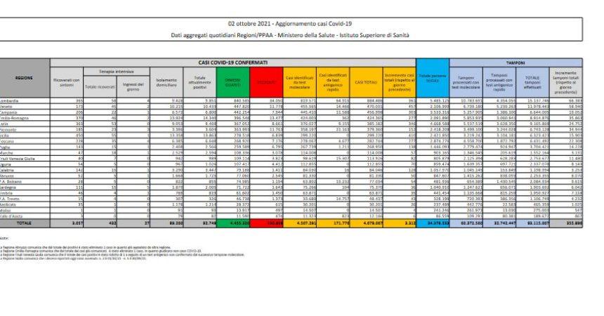 Covid, 3312 nuovi casi e 25 decessi nelle ultime 24 ore