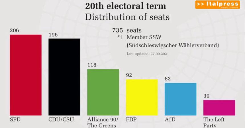 Dal voto tedesco un quadro frammentato, l'UE alla finestra